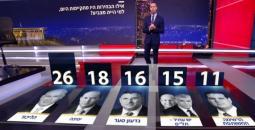 حزب ساعر سيحصل على أكثر من 15 مقعدا بالكنيست الإسرائيلي