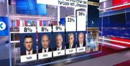 نصف الإسرائيليين يؤيدون انتخابات مباشرة