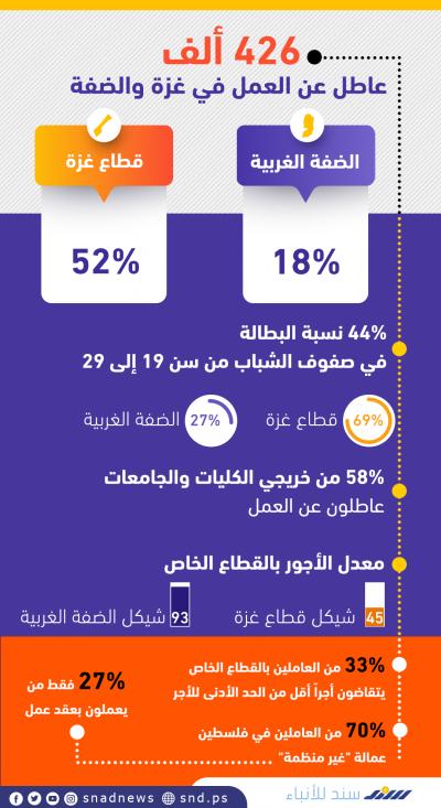 البطالة في فلسطين .. أرقام صادمة