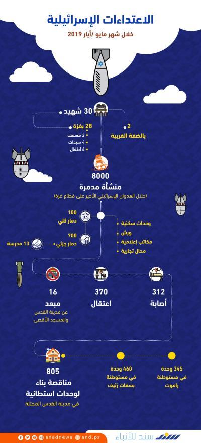 الاعتداءات الإسرائيلية خلال مايو/آيار 2019
