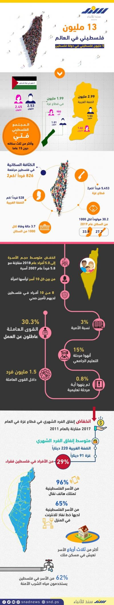 أعداد الفلسطينيين حول العالم