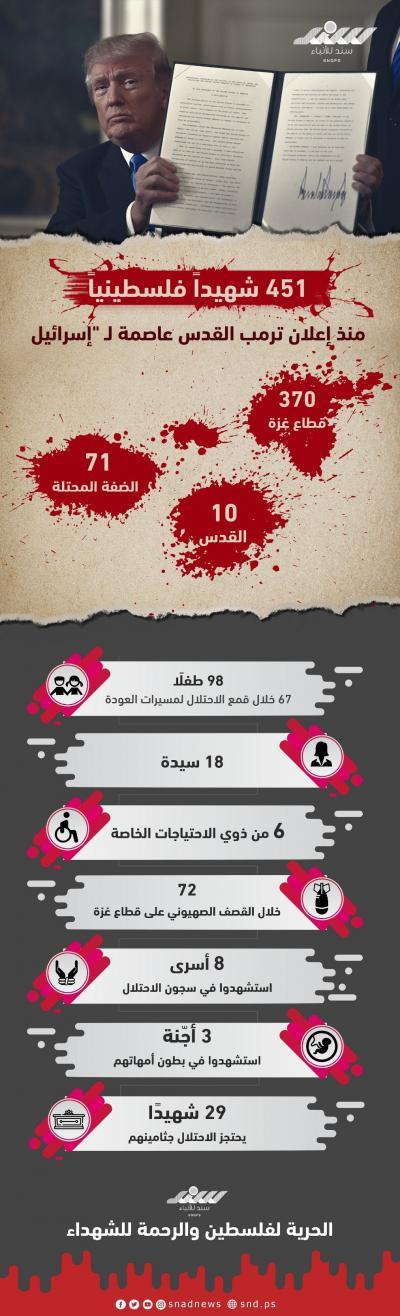 451 شهيداً فلسطينياً منذ إعلان ترمب.jpg
