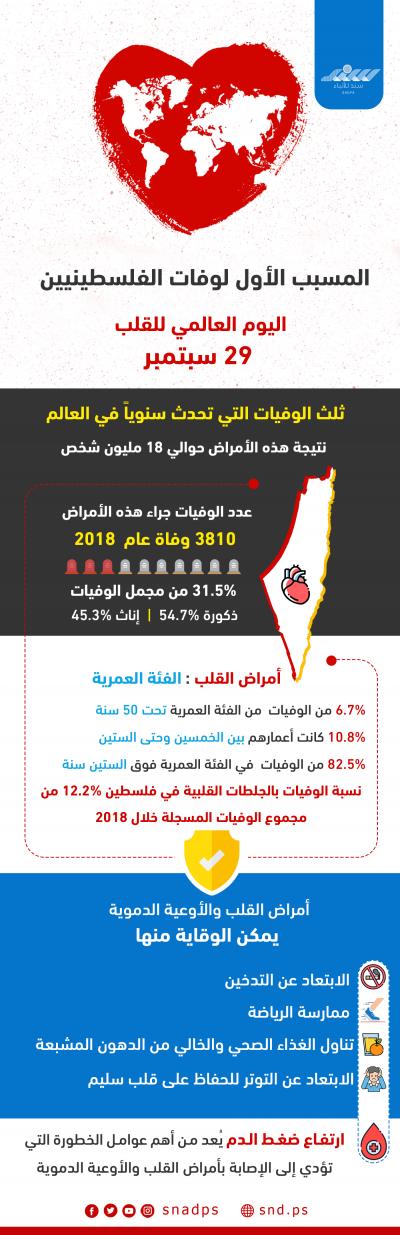 أمراض القلب المتسبب الأول بوفاة الفلسطينيين