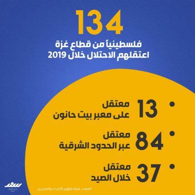 134 معتقلا من غزة خلال 2019