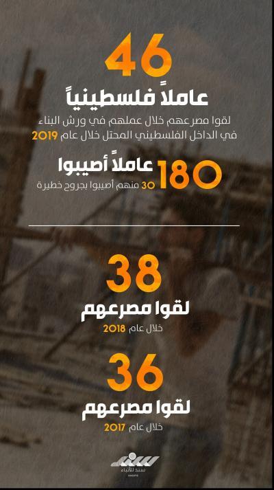 العمال الفلسطينيون.. ضحايا الاستهتار الإسرائيلي