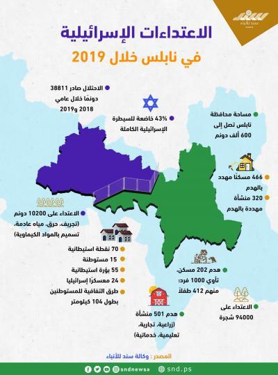 الاعتداءات الإسرائيلية على نابلس خلال 2019