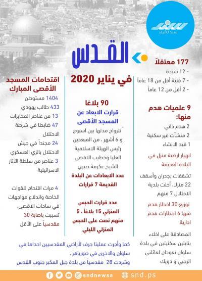 الانتهاكات الإسرائيلية في القدس خلال يناير