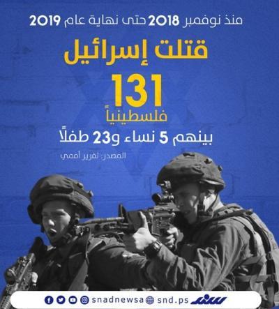 131 شهيداً فلسطينياً في 14 شهراً