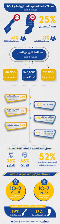 البطالة في فلسطين بالأرقام