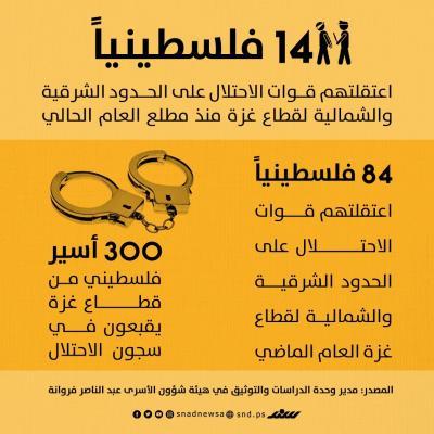 14 معتقلاً من غزة منذ بداية 2020