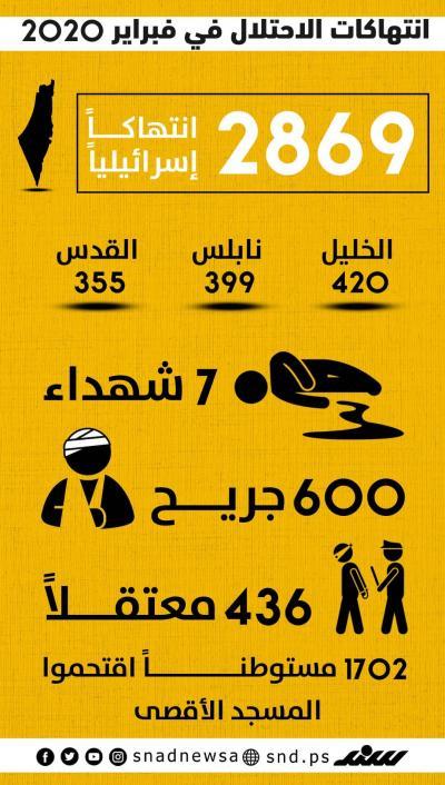 انتهاكات الاحتلال في فبراير المنصرم