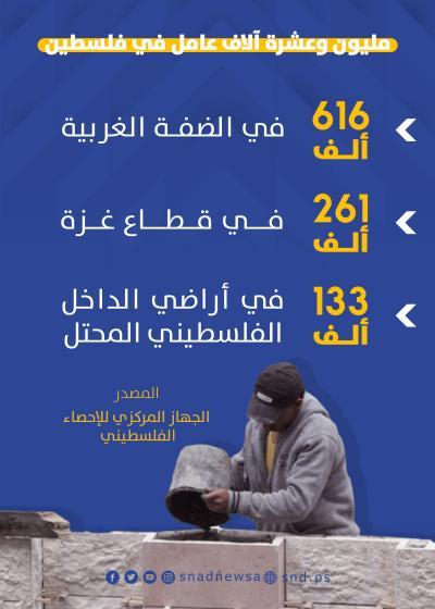 مليون وعشرة آلاف عامل في فلسطين