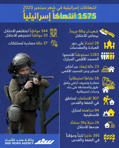 انتهاكات الاحتلال في سبتمبر 2020