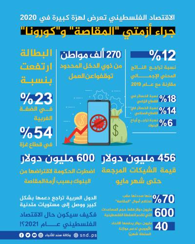 الاقتصاد الفلسطيني في 2020.. هزات متتالية