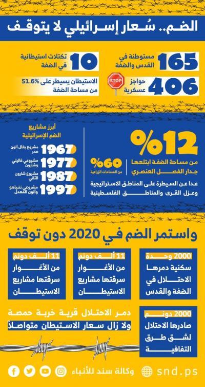 الضم في 2020.. سعار إسرائيلي لا يتوقف