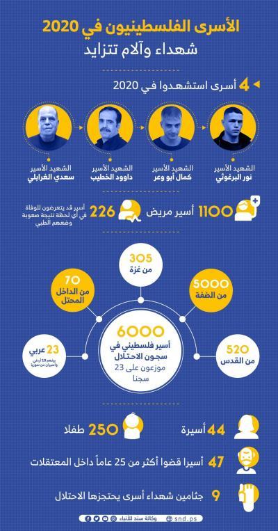 الأسرى الفلسطينيون في 2020