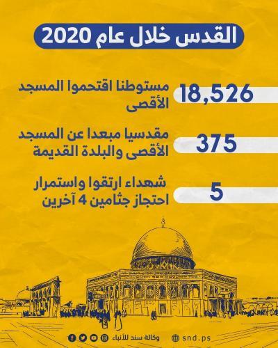 الانتهاكات الإسرائيلية بالقدس خلال 2020