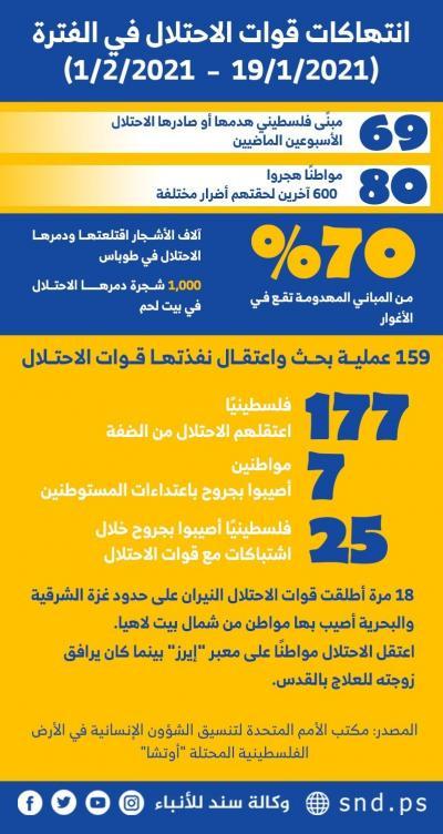 انتهاكات الاحتلال في الأسبوعين الأخيرين من يناير 2021