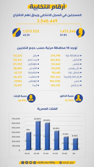الانتخابات الفلسطينية في أرقام