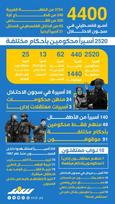 الأسرى الفلسطينيون.. حقائق وأرقام