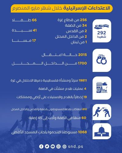 الاعتداءات الإسرائيلية خلال مايو المنصرم