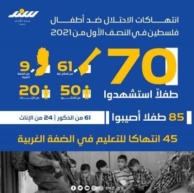 الانتهاكات الإسرائيلية بحق الأطفال في النصف الأول من 2021