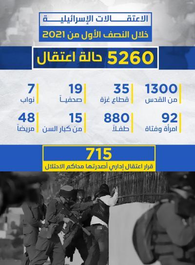 الاعتقالات الإسرائيلية في النصف الأول من 2021